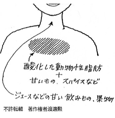 胸のアトピーの原因